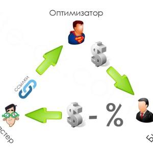 Размещение платных ссылок и лучшие биржи ссыло
