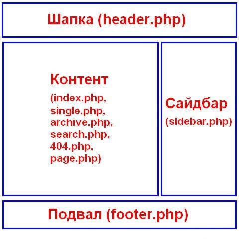 файлы шаблона wordpress