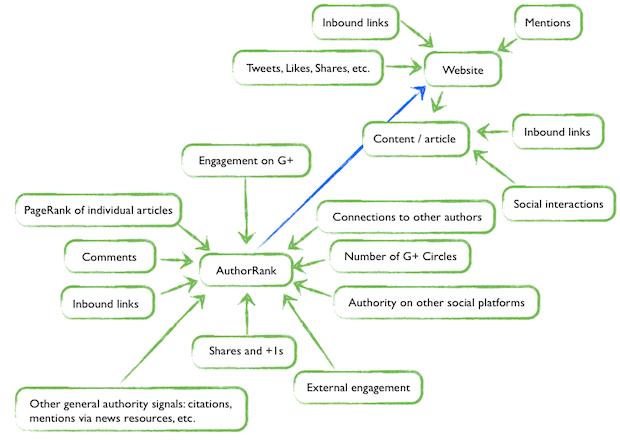Как поднять Google Author Rank