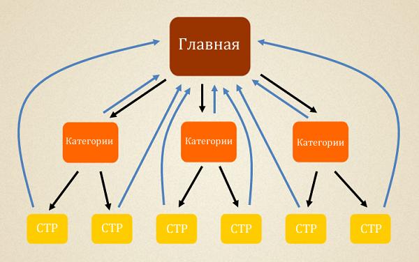 Схема перелинковки сайта для главной страницы под высоко частотные запросы