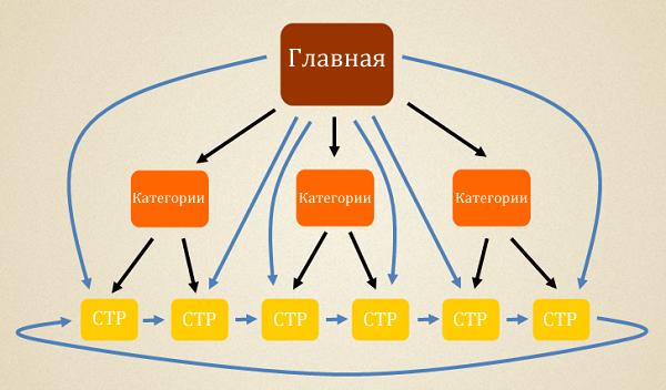 Схема перелинковки сайта для категорий под низко частотные запросы