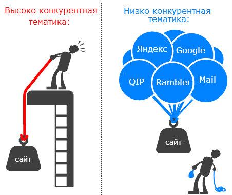 Как сделать успешный интернет магазин, 2 часть