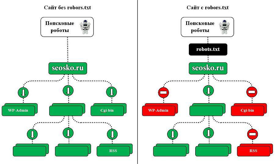 Как сделать правильный robots.txt и разместить на сайте