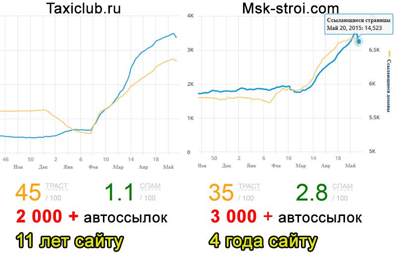 Какие сайты попали под алгоритмом Минусинск