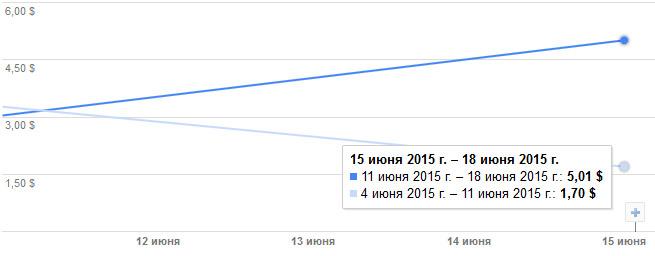 статистика заработка на мобильной рекламе