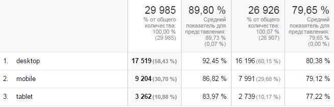 статистика мобильного трафика на сайте