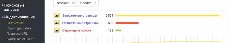 Поисковые запросы и индексирование в Яндексе