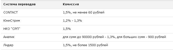 денежные переводы в webmoney