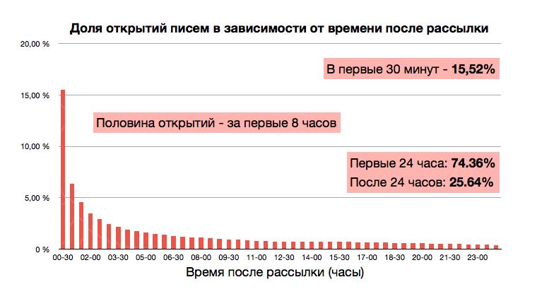 2 график эффективности email-рассылки