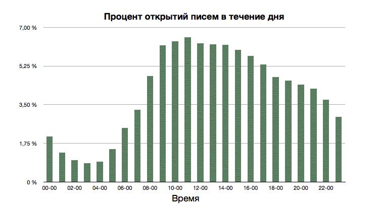 3 график эффективности email-рассылки