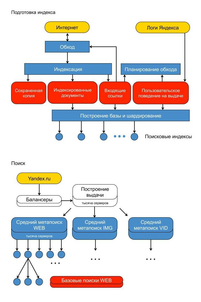 подготовка яндекса к индексированию и ранжированию сайта в поиске