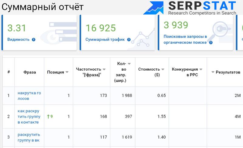 serpstat - сервис для анализа позиций в поисковиках