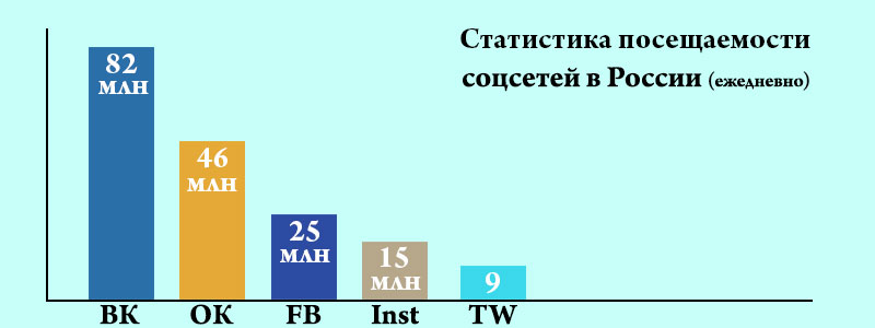 stat_socsetej