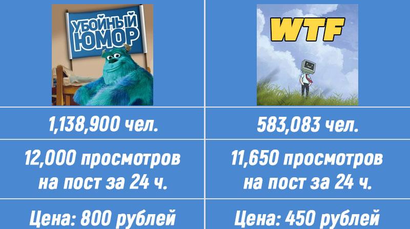 Сравнение качества рекламных постов и цены в вк